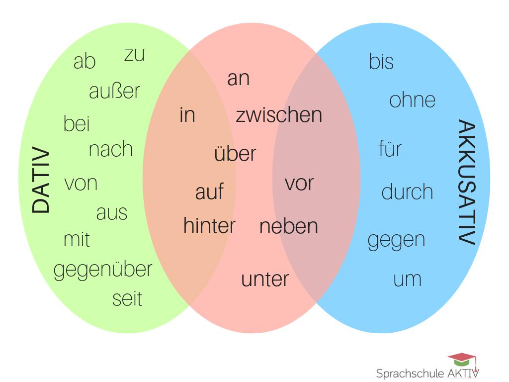 Wechselpr positionen und deren verwendung sprachschule for Nach akkusativ oder dativ
