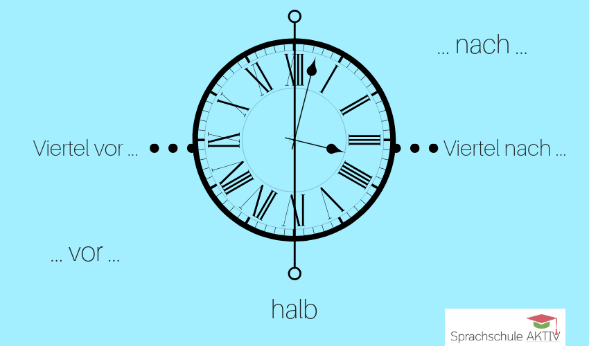 Die Uhrzeit in der deutschen Umgangssprache