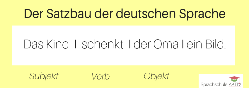 Der Satzbau der deutschen Sprache